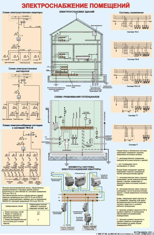 инструкция по электроснабжению жилых